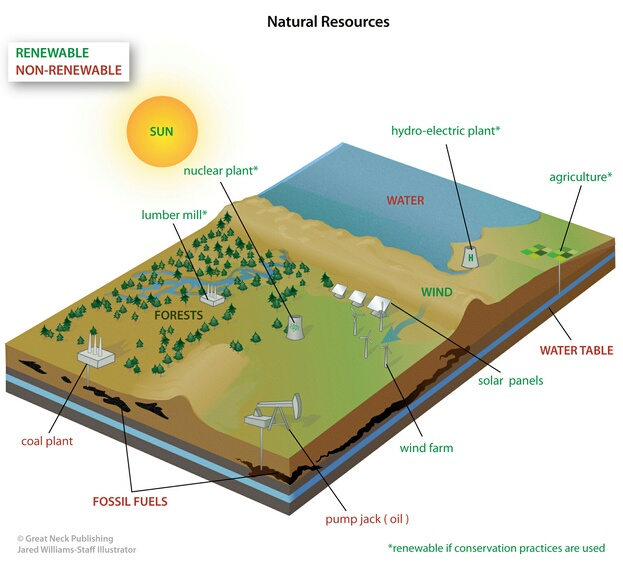 Natural Resources: The earth has many natural resources, some are renewable and others are not. Conservation practices will ensure that resources do not become depleted.